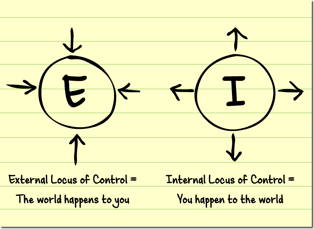 locus of control Definition of locus of control: extent to which an entity believes the current and anticipated circumstances, and its response to them (behavior).